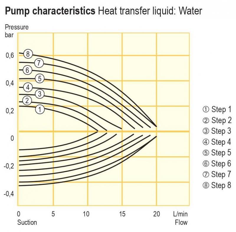 Banhos  de aquecimento com circulação (Chiller)