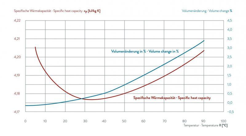 Fluido para transferência de calor - AQUA 90