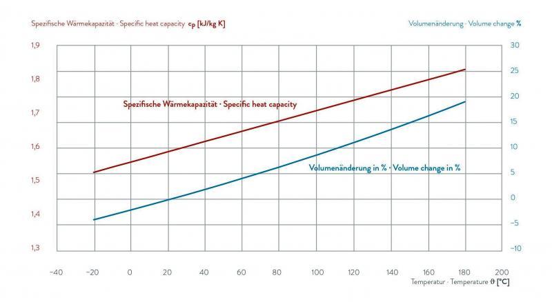 Fluido para transferência de calor - KRYO 20