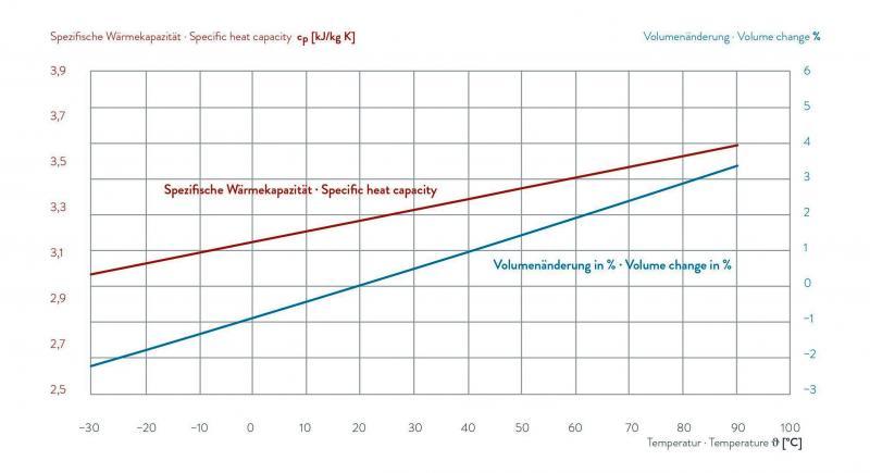 Fluido para transferência de calor - KRYO 30