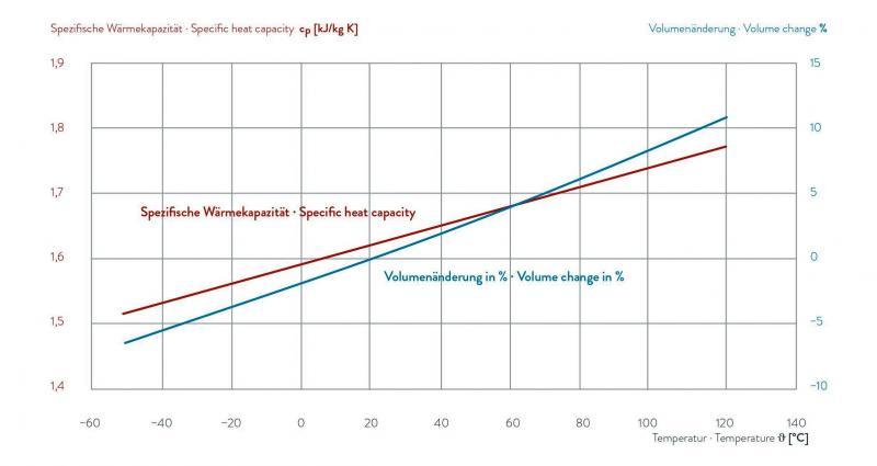 Fluido para transferência de calor - KRYO 51