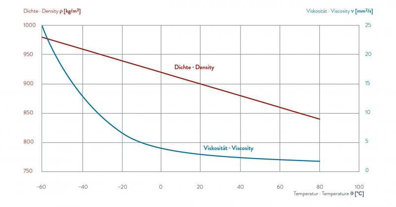 Fluido para transferência de calor - KRYO 60