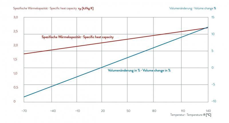 Fluido para transferência de calor - KRYO 65
