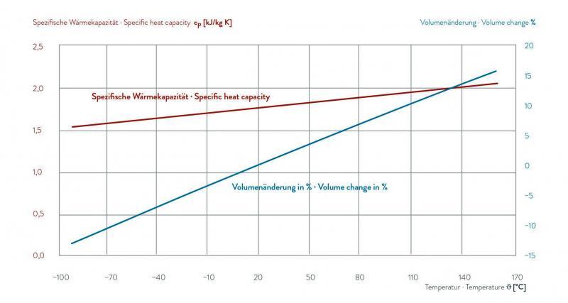 Fluido para transferência de calor - KRYO 95