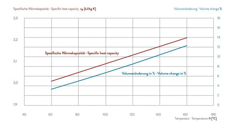 Fluido para transferência de calor - THERM 160