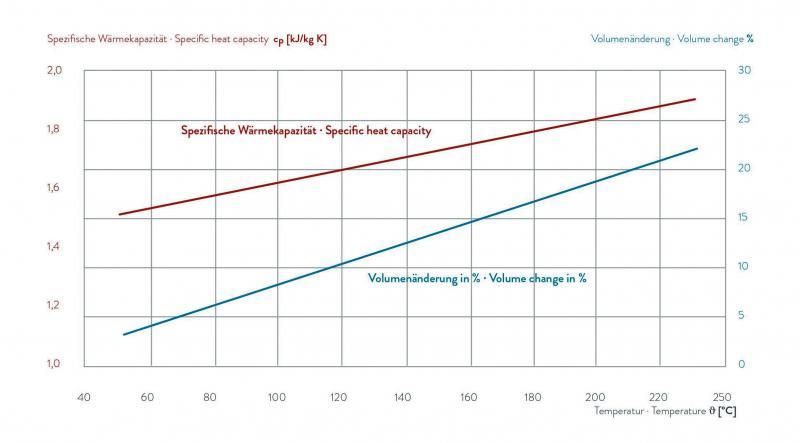 Fluido para transferência de calor - THERM 250