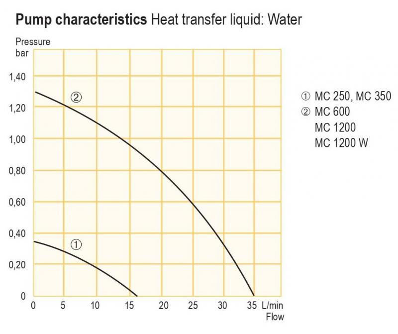 Microcool - Chillers de circulação com refrigeração capacidade de até 1200 Watt