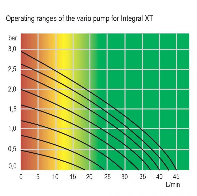 Termostato integral XT para alta temperatura