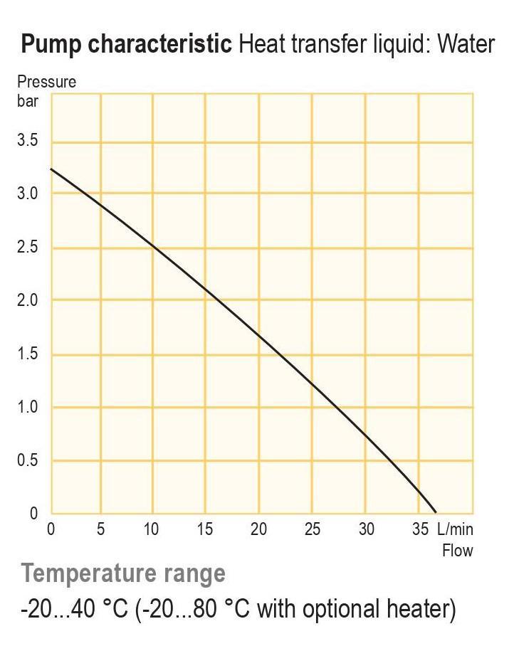 Variocool - Chillers de circulação com refrigeração capacidade de até 5 kW