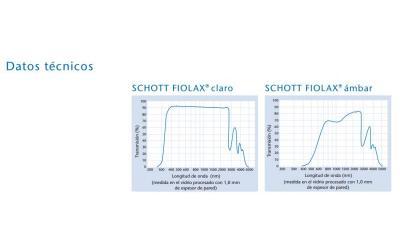 Schott Vidro Neutro
